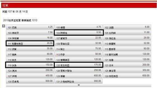 ▲世足賽D組球隊。(圖/台灣運彩網站)