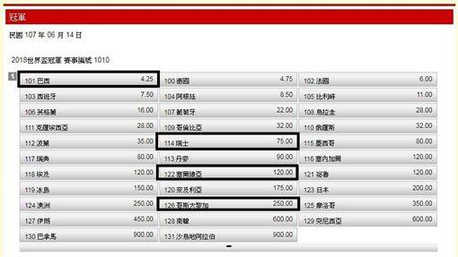 ▲世足賽E組球隊。(圖/台灣運彩網站)