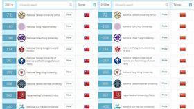 一夜變天!QS突將我國旗換成五星旗 英國,高等教育機構,QS,Quacquarelli Symonds,世界大學排行榜,中華民國國旗,五星旗 Quacquarelli Symonds官網