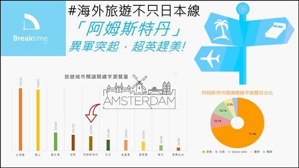 鴻海,富盈數據,阿姆斯特丹,關鍵字,美食,旅遊,日本