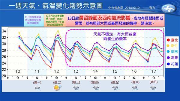 梅雨,滯留鋒面,西南氣流,氣象局,天氣,氣溫,雷雨,豪雨圖/氣象局