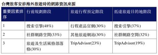 全球旅遊意向調查。(圖/Visa提供)