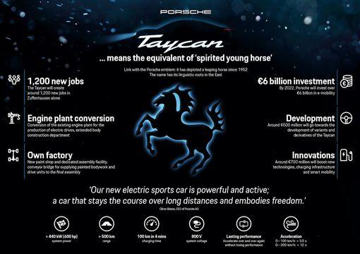 保時捷全新電動超跑Taycan。(圖/Porsche提供) ID-1399898