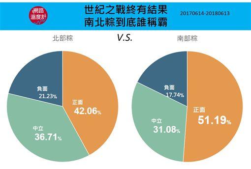 (圖2)南北粽之爭