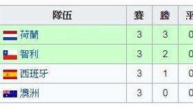 ▲2014年世界盃分組戰績表。(圖/取自維基百科)