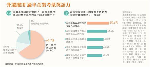 企業要求高 但69.3%上班族對英語沒信心