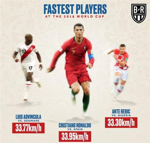 本屆世足賽跑最快的3球員。(圖/翻攝自B/R FOOTBALL Twitter)