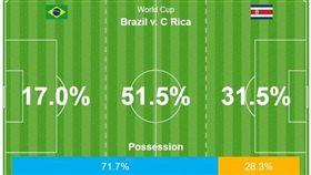 ▲巴西的控球率。(圖/取自推特)