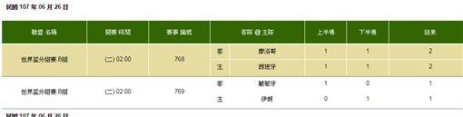 ▲世界盃預賽第三輪賽果。(圖/取自台灣運彩官網)