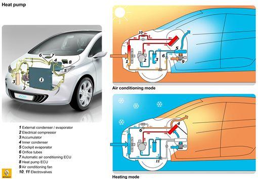 車訊網/冷氣靠引擎運作 那沒有引擎的電動車呢?