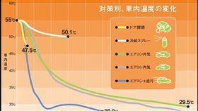 ▲冷氣.溫度(圖/車訊網)