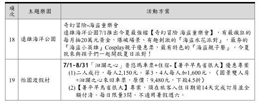 2018主題樂園暑假活動方案。(圖/觀光局提供)