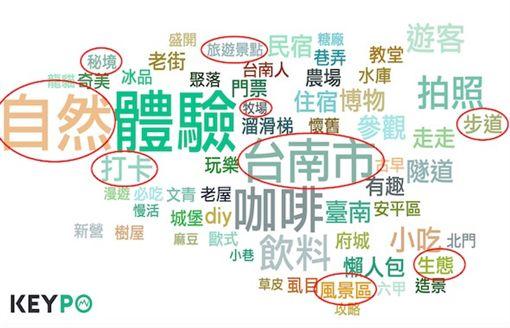 (圖1)台南關鍵字