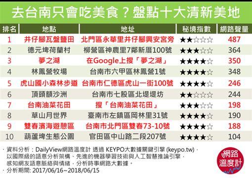 (圖2)台南清新景點排名