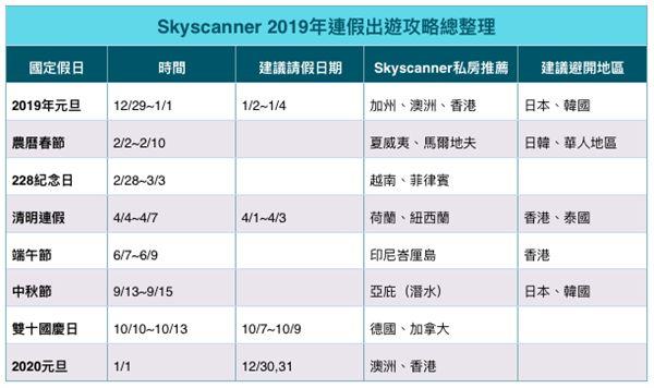 2019連假出國請假攻略。(圖/Skyscanner提供)