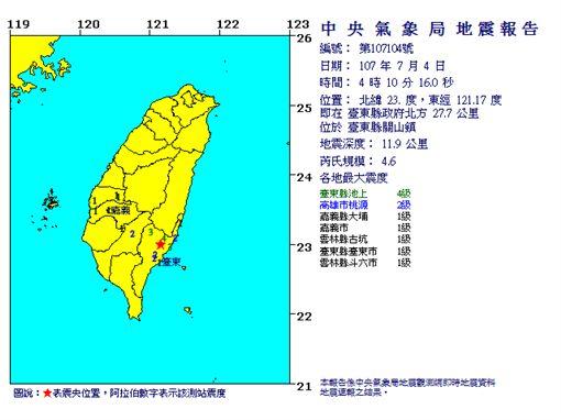 台東縣關山鎮今(7)日凌晨4點10分發生有感地震,根據中央氣象局地震報告指出,這起地震的震央位於台東縣政府北方27.7公里,芮氏規模4.6,震源深度11.9公里。(圖/翻攝自氣象局)