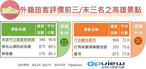 OpView,社群口碑資料庫,Tripadvisor,外國,旅客