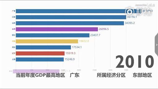 影/中國為何這麼想收編台灣 4分鐘看台灣制霸中國35年圖/翻攝自騰訊