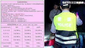 「交通裁罰新規定」提高罰金訊息/警方提供