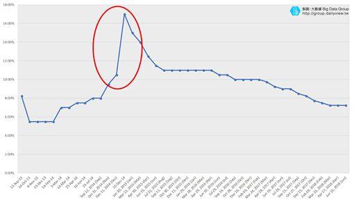 世足,俄羅斯,投資,股市,股票圖/大數聚