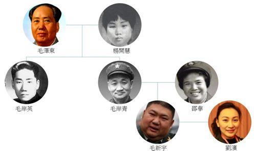 毛澤東家族表