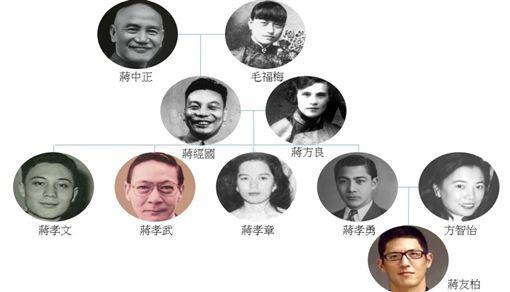 蔣介石家族表