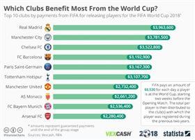 ▲國際足總(FIFA)世界盃期間給予球團補償金排名。(圖/截自網站)