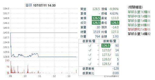 華研股價跌。(翻攝/網路)