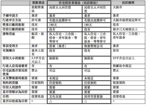 日本「民泊新法」與舊有「旅館業法」、「民泊条例」比較一覽。(圖/AsiaYo提供)