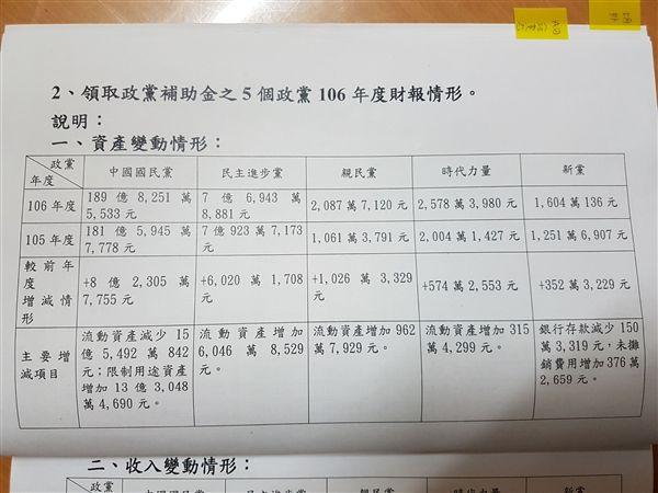 政黨財產申報資料 圖/內政部提供