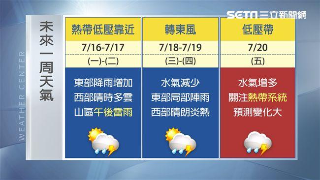颱風接力蠢蠢欲動 一張圖看一周天氣