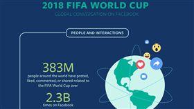 Facebook,世界盃,世足賽,貼文,照片