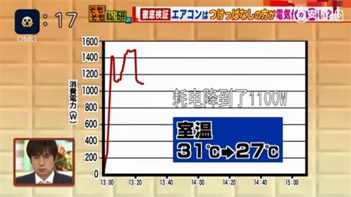 炎炎夏日,不少民眾都會面臨「省電」或是「開冷氣」的抉擇。日本綜藝節目實測,若距離重開冷氣的時間沒超過5小時27分,不要關冷氣會比較省電!(圖/翻攝自梨視頻)