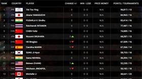 ▲世界羽球排名。(圖/取自BWF官網)