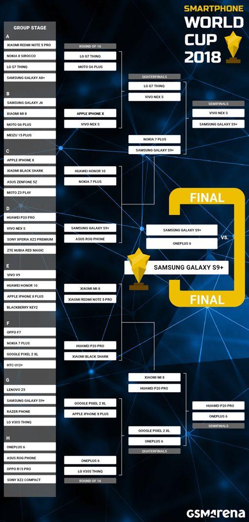 手機,GSMArena,智慧型手機,世界盃,三星Galaxy S9+,機皇圖/翻攝自GSMArena