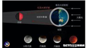 月全食。(圖/中央氣象局提供)