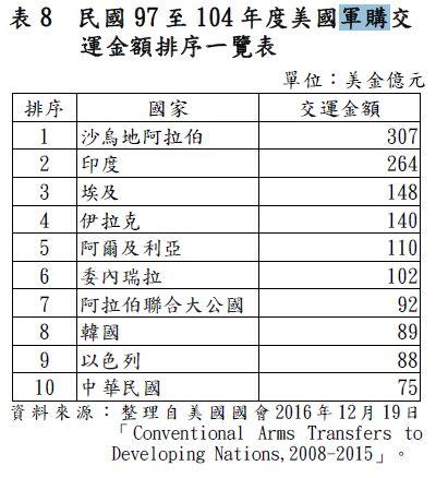 台灣向美軍購花費。(圖/翻攝自106年度中央政府總決算審核報告)