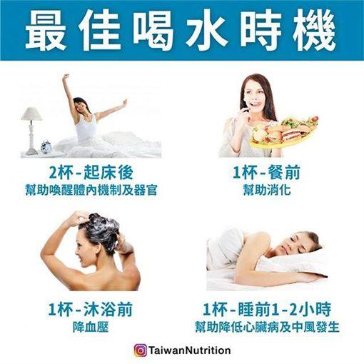 最佳喝水時機圖翻攝自台灣營養 Taiwan Nutrition
