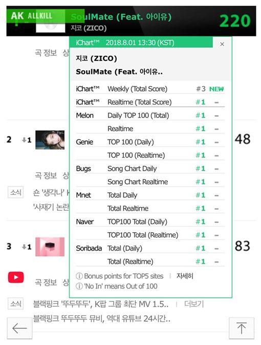 音源推出2小時內登上7大韓國音源榜冠軍 翻攝自韓網ichart