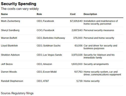 臉書執行長祖克柏,每年的保全費高昂。(圖/翻攝自彭博)
