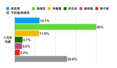 台南六人爭市長 黃偉哲民調40%領先群雄 翻攝自六都春秋