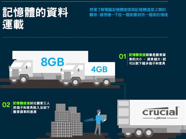 Mac,PC,硬體,記憶體,RAM,固態硬碟,SSD
