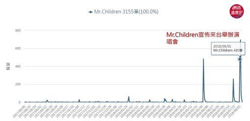 Mr.Children,主題曲,日本,樂團圖/大數聚