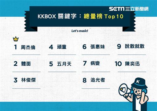 KKBOX搜尋排行 圖/KKBOX提供
