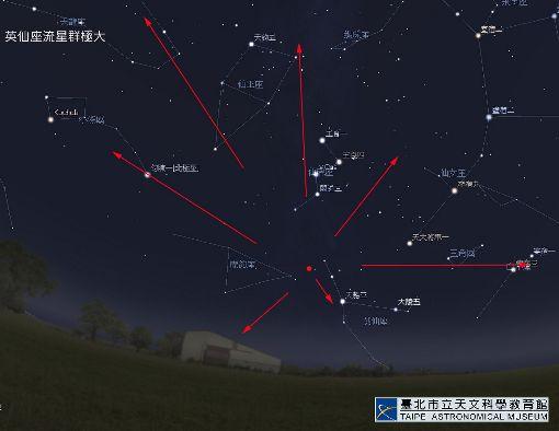 英仙座流星雨極大期12日登場(2)年度3大流星雨之一的英仙座流星雨極大期將於12日、13日登場,預估每小時可達110顆。圖為輻射點示意圖。(台北市天文館提供)中央社記者梁珮綺傳真 107年8月10日