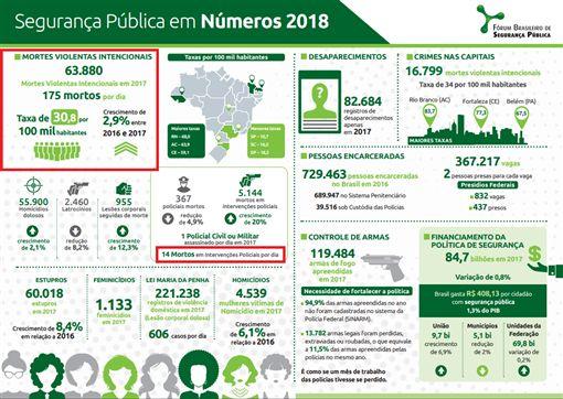 年死63880人 巴西謀殺率創紀錄 巴西,謀殺,死亡,強姦,警察暴力 http://www.forumseguranca.org.br/wp-content/uploads/2018/08/FBSP_Anuario_Brasileiro_Seguranca_Publica_Infogr%C3%A1fico_2018.pdf