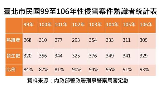 台北市最近8年的性侵案件統計表(警方提供)