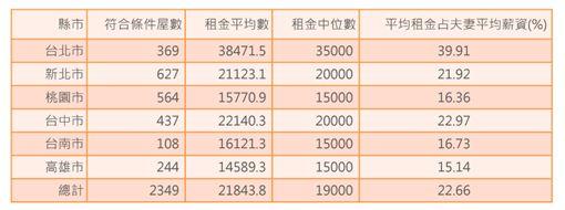薪資房租。(圖/台灣勞工陣線協會提供)
