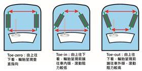 車訊網/四輪定位差很大 針對操控特性量身訂做最有用