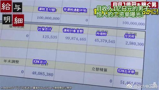 29歲帥哥月收入1億 網崩潰:光1個月的稅就比我年薪多圖/翻攝自2CH